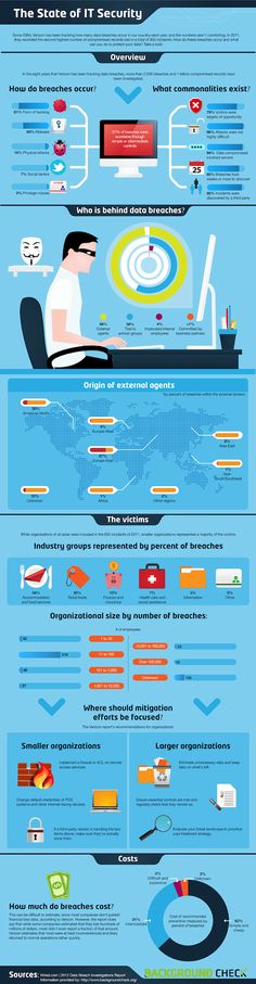 More breaches than the overall state of IT security, but still a good infographic.