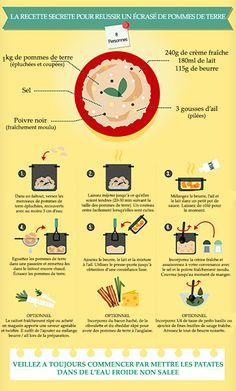 Des patates, de la crème, du lait, du beurre et quelques aromates... ... Et vous avez de quoi oublier Mousline à tout jamais !  Découvrez l'astuce ici : http://www.comment-economiser.fr/recette-reussir-ecrase-pomme-de-terre.html?utm_content=buffer87fcd&utm_medium=social&utm_source=pinterest.com&utm_campaign=buffer