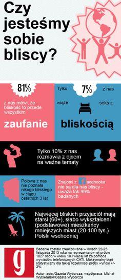 Badanie TNS o bliskości Polaków