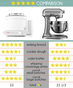 KitchenAid Vs. Bosch {Which Mixer Do You Really Need