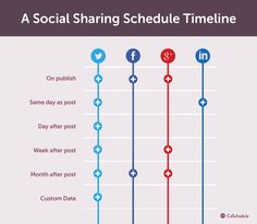 Awesome infographic showing you a social sharing schedule. Click on pin for Pinterest tips.