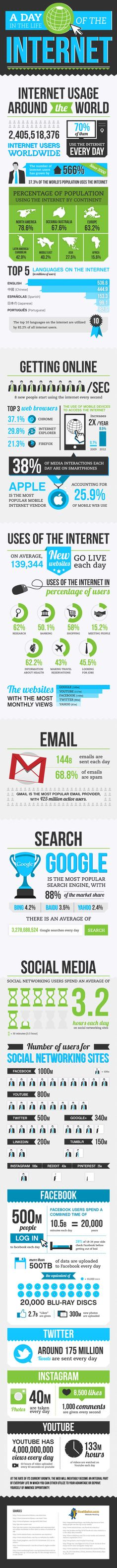 A Day In The Life Of The Internet - infographic