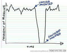 Frequency of miracles over time…