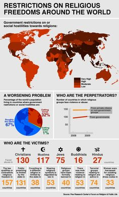 Pew Forum - their informations helps build the picture of religious persecution. Challenge religious hatred today at www.csw.org.uk/operation18