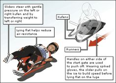 What is Olympic Luge? Luge, Do Exercise, Winter Olympics, School Ideas, Exercises, Homeschool, Activities, Random, Sports