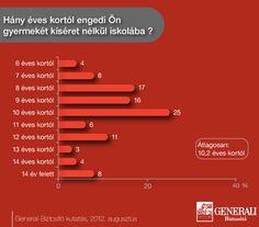 Hány éves kortól engedi Ön gyermekét kíséret nélkül az iskolába?     Generali kutatás - 2012. augusztus    További részletek: https://www.generali.hu/Rolunk/Hirek/SKGP_gyermekbalesetek_20120911.aspx