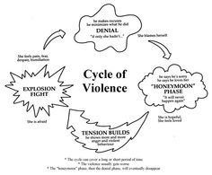 Worksheet Domestic Violence Worksheets domestic violence in a relationship and belgium on pinterest