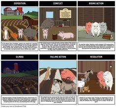 Animal Farm Summary Plot Diagram Storyboard by rebeccaray Animal Farm Plot, Animal Farm Summary, Farm Animals, Animals And Pets, Funny Animals, Plot Diagram, Ideas Vintage, Animal Art Projects, Forest Illustration