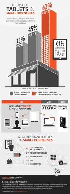 The rise of tablets in small business #infographic #mobile #trends