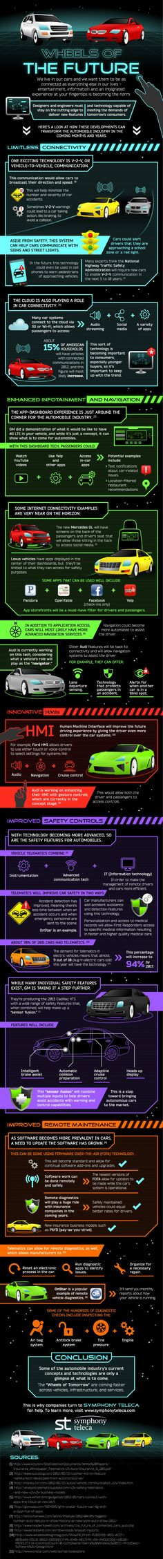 Cars of the future - I've been involved in some of the stuff in this graphic for nearly a decade..