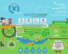 An infographic on wastewater management - shared via Envimage​ #Waterpedia #LetsWIKI #Envimage