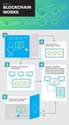 Integrate #Blockchain into Business   @CloudExpo #IoT #AI #FinTech #Bitcoin   @ThingsExpo
