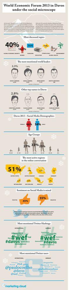 #INFOGRAPHIC - World Economic Forum 2013 Under the Social Media Microscope http://mrkt.rs/14p8B0m