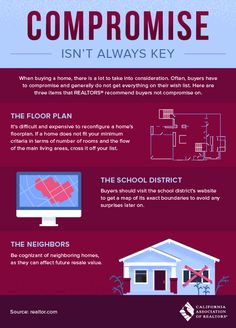 Real Estate – Compromise Isn't Always Key (Infographic)