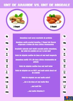 Unt de arahide vs. unt de migdale Natural, Healthy, Plants, Plant, Health, Planting, Planets, Nature, Au Natural