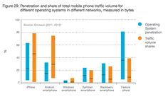 Penteration and share of total mobile traffic by operating systems [Ericsson, 2012]