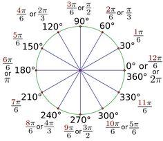 Trigonometry- Introduction to graphs of trigonometric