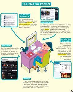Fiche exposés : Les infos sur Internet