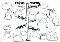 Aa School, Polish Language, Art Lessons, Homeschool, Bullet Journal, Notes, Education, Teacher, Kids