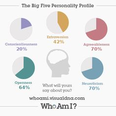 I've just created my 'Who Am I?' #personality profile via @VisualDNA. Check it out https://whoami.visualdna.com/?c=us#feedback/44addb00-b3f1-412c-8a0b-6c2995d554f1 or create one for yourself https://whoami.visualdna.com/