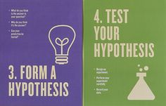 Free Scientific Method Posters