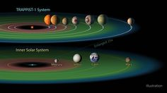 In a press conference today, NASA scientists revealed an extraordinary new discovery – the first known system of seven rocky, Earth-sized planets orbiting a single star. Three out of the seven …