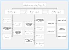 Project business process flow diagram