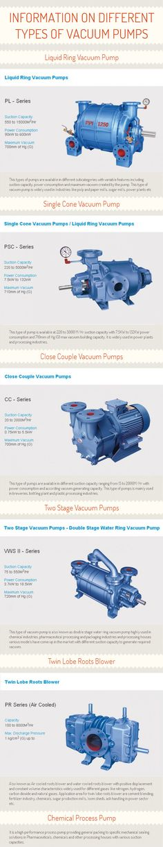 Know different types of vacuum pumps including liquid ring vacuum pump, single cone vacuum pump, close couple vacuum pumps, two stage vacuum pumps, twin lobe roots blower, and chemical process pump from this infograph., kindly visit - http://www.ppipumps.com/  This Infograph has been sourced from - http://www.ppipumps.com/information_on_different_types_of_vacuum_pumps_infograph.html