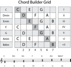 Chord Chart Grid used to build harmonic scale chords