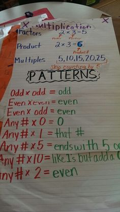 Multiplication patterns
