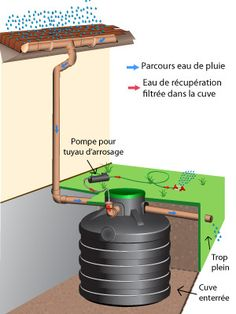 Schema d'un récupérateur d'eau pour jardins