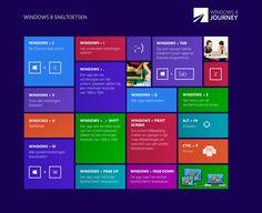 Handig voor op je bureaublad: Windows 8-sneltoetsen!  http://fast.to/14dI3jW