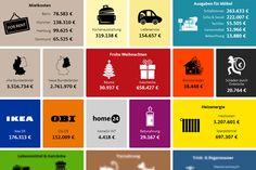 Hohe Mieten, teure Energie und Weihnachtsgeschenke sind auch kein Schnäppchen: Die Animation zeigt in Echtzeit, wofür Deutschland gerade Geld ausgibt