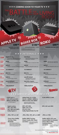 Apple TV, the Boxee Box, and Roku are finally bringing web entertainment to the living room. How do these products stack up? Check out this detailed price and feature comparison chart.
