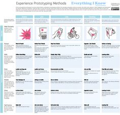 Experience Prototyping Methods
