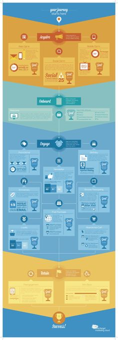 Fun facts about email marketing lifecycle campaigns from Experience Map, User Experience Design, Customer Experience, Marketing Automation, Inbound Marketing, Marketing Communications, Email Marketing, Web Design, Email Design