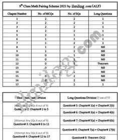 Education In Pakistan, Government Of Pakistan, Math, Math Resources, Mathematics