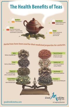 Acupuncture Archives — Tea isn't just good for relaxation; it's great for...