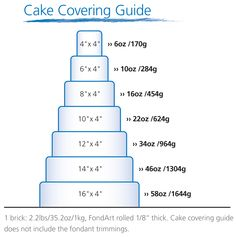 Recipe: FondArt Tiered Cake Covering Guide - AUI Fine Foods