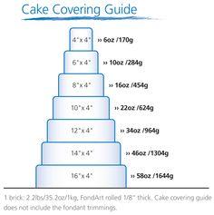 Recipe: FondArt Tiered Cake Covering Guide – AUI Fine Foods