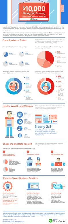 This Is How Much Money the Average Entrepreneur Starts With (Infographic)   Inc.com