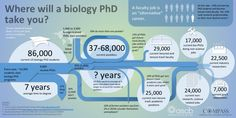 Based primarily on the 2012 NIH Workforce report this infographic represents current workforce sizes and annual fluxes before and after a PhD in the biomedical sciences in the US. The picture is not as dire as that painted for the UK by this 2010 Royal Society report, but many of these figures are based on … Read more