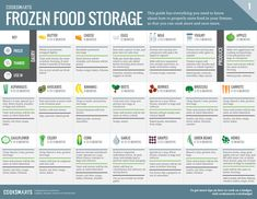 Cook Smarts' Guide to Frozen Food Storage