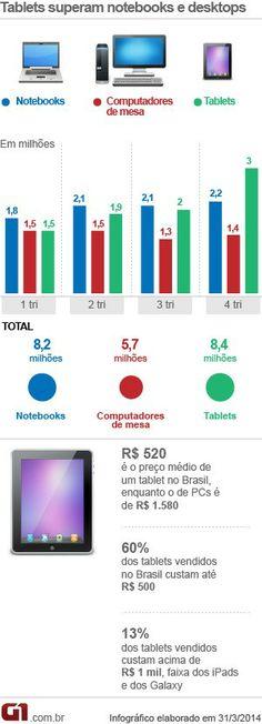 A consultoria IDC revelou que em 2013, pela primeira vez no Brasil, foram vendidos mais tablets do que notebooks e computadores de mesa, com um aumento de 157% em relação a 2012. Aparelhos de baixo custo são os preferidos: 60% das vendas são de tablets que custam até R$ 500. Leia mais no G1 ♦ por Helton Simões Gomes.
