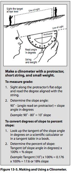 Figure 13-5: Making and Using a Clinometer