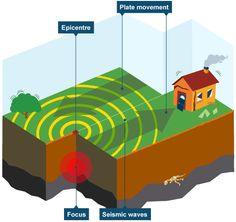 Key features of a river include tributaries channels and the mouth bbc ks3 bitesize geography plate tectonics revision page 3 ccuart Image collections