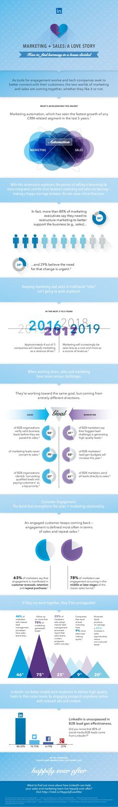 LinkedIn Marketing + Sales: A Love Story [Infographic] #marketing #automation #socialchannels