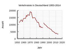 INGRIN CHRONICLE: Auf einmal...in Deutschland Statistik Teil 1
