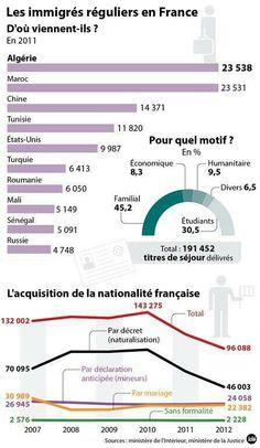 immigrés réguliers en France