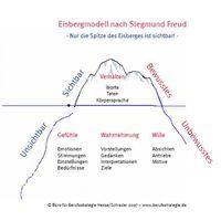 Das Eisbergmodell nach Sigmund Freud.